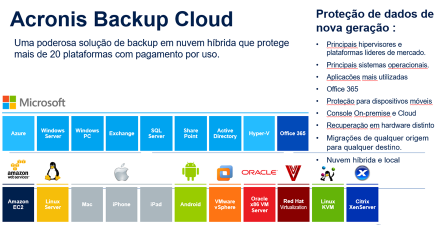 acronis bkp cloud